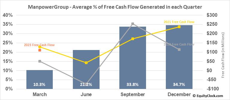 ManpowerGroup (NYSE:MAN) Free Cash Flow Seasonality