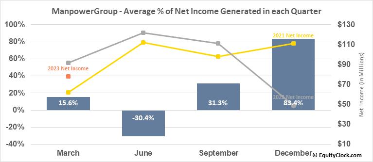 ManpowerGroup (NYSE:MAN) Net Income Seasonality