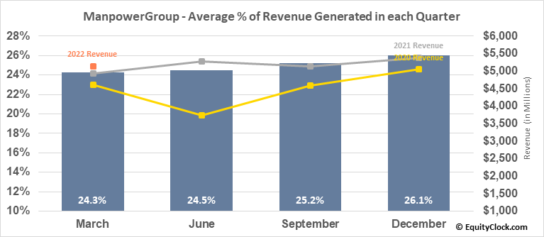 ManpowerGroup (NYSE:MAN) Revenue Seasonality