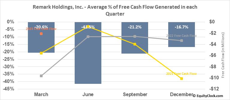 Remark Holdings, Inc. (NASD:MARK) Free Cash Flow Seasonality