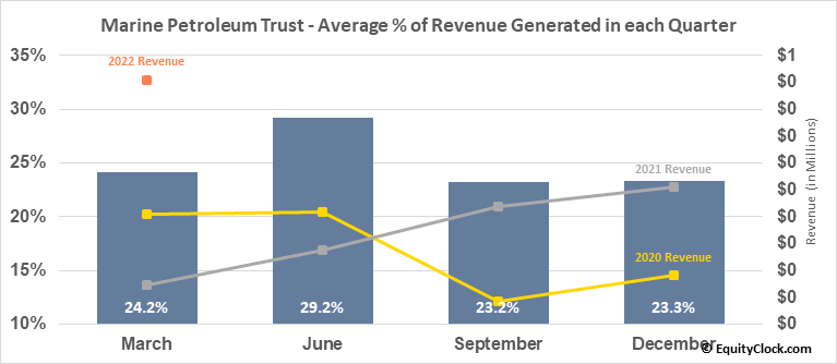 Marine Petroleum Trust (NASD:MARPS) Revenue Seasonality