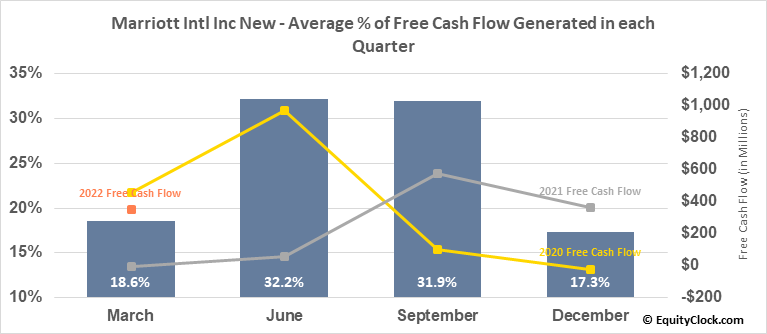 Marriott Intl Inc New (NASD:MAR) Free Cash Flow Seasonality