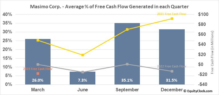 Masimo Corp. (NASD:MASI) Free Cash Flow Seasonality