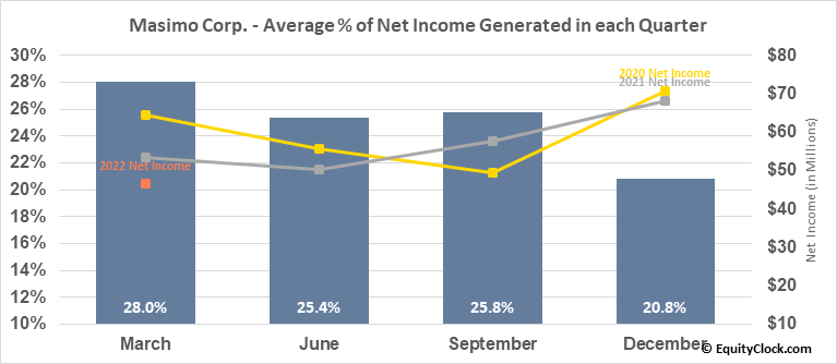 Masimo Corp. (NASD:MASI) Net Income Seasonality