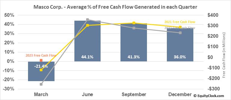 Masco Corp. (NYSE:MAS) Free Cash Flow Seasonality
