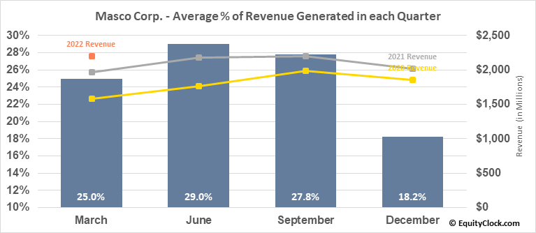 Masco Corp. (NYSE:MAS) Revenue Seasonality