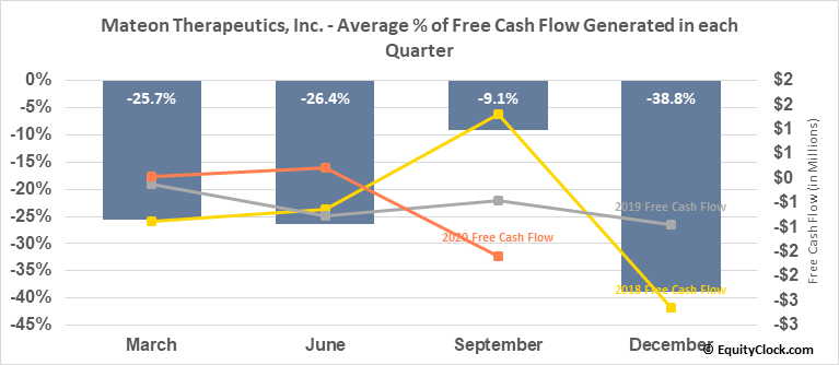 Mateon Therapeutics, Inc. (OTCMKT:MATN) Free Cash Flow Seasonality