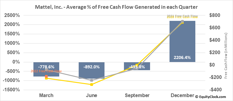 Mattel, Inc. (NASD:MAT) Free Cash Flow Seasonality