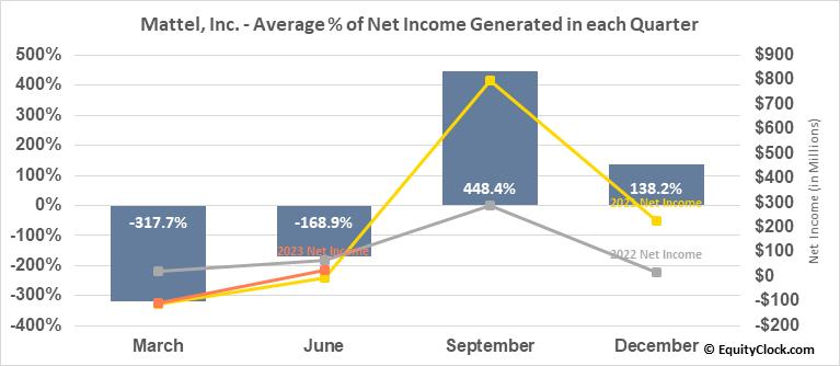 Mattel, Inc. (NASD:MAT) Net Income Seasonality