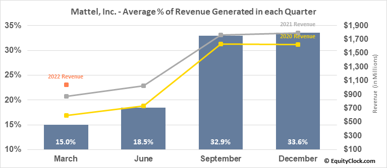 Mattel, Inc. (NASD:MAT) Revenue Seasonality