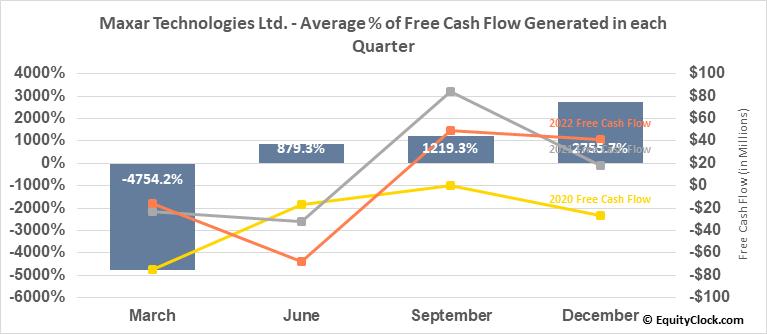 Maxar Technologies Ltd. (NYSE:MAXR) Free Cash Flow Seasonality