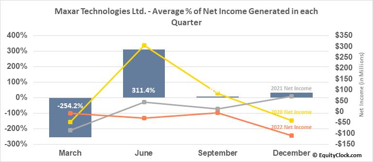 Maxar Technologies Ltd. (NYSE:MAXR) Net Income Seasonality