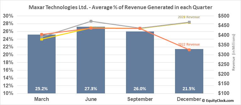 Maxar Technologies Ltd. (NYSE:MAXR) Revenue Seasonality