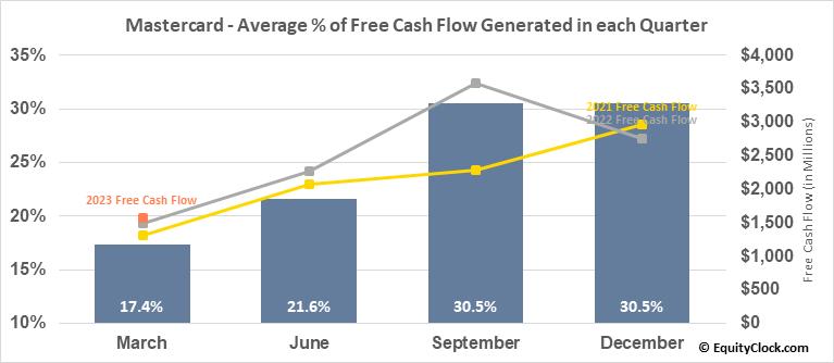 Mastercard (NYSE:MA) Free Cash Flow Seasonality