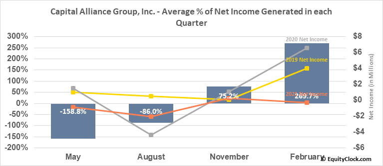 Capital Alliance Group, Inc. (TSE:MBA.TO) Net Income Seasonality