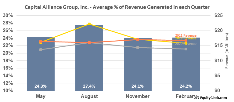 Capital Alliance Group, Inc. (TSE:MBA.TO) Revenue Seasonality