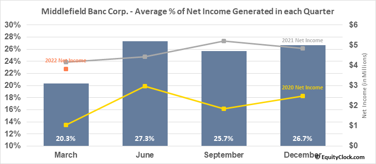 Middlefield Banc Corp. (NASD:MBCN) Net Income Seasonality