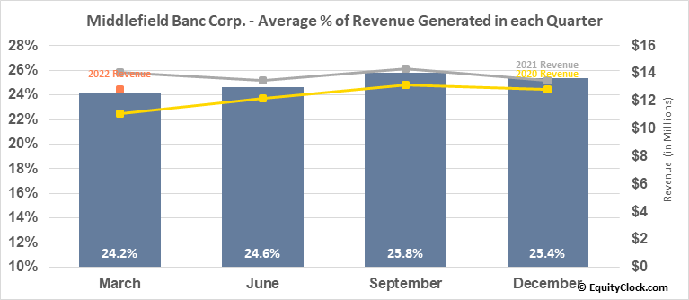 Middlefield Banc Corp. (NASD:MBCN) Revenue Seasonality