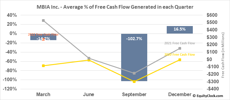 MBIA Inc. (NYSE:MBI) Free Cash Flow Seasonality