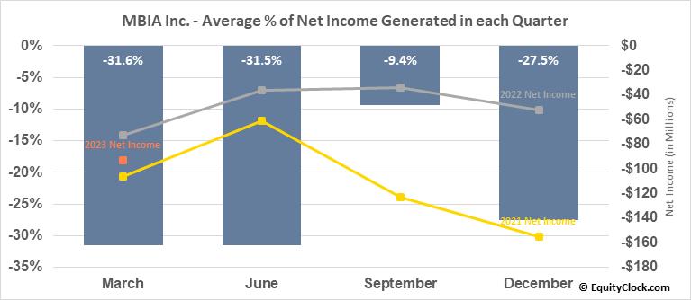MBIA Inc. (NYSE:MBI) Net Income Seasonality