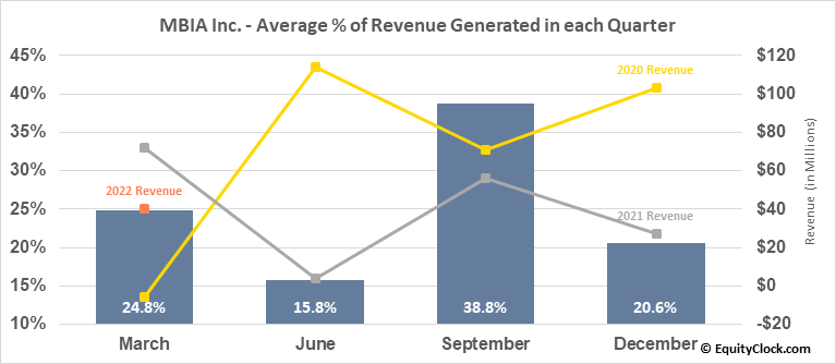 MBIA Inc. (NYSE:MBI) Revenue Seasonality