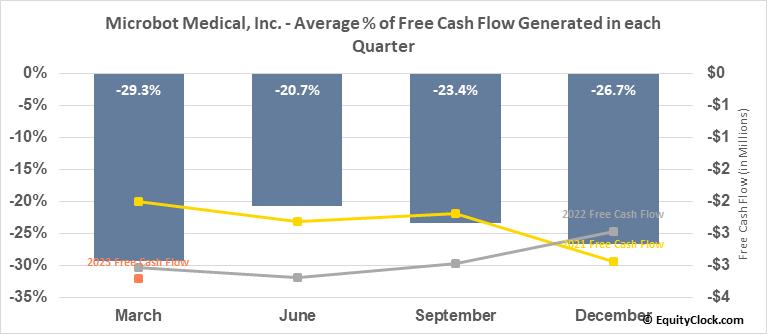 Microbot Medical, Inc. (NASD:MBOT) Free Cash Flow Seasonality