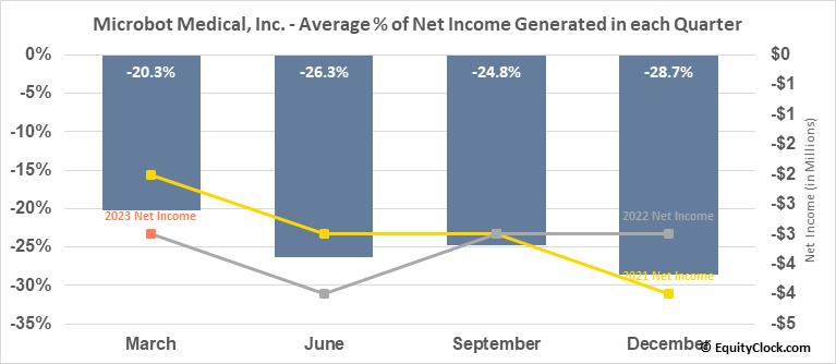 Microbot Medical, Inc. (NASD:MBOT) Net Income Seasonality