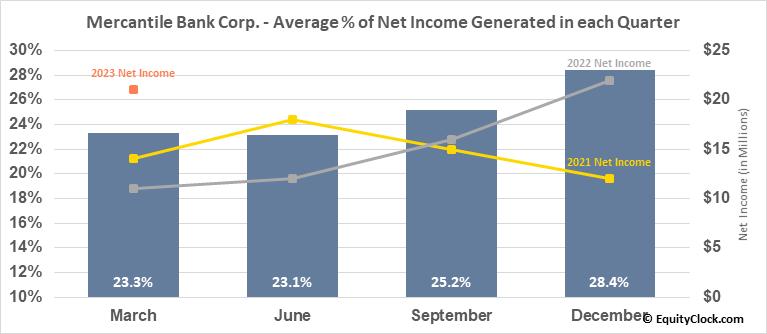 Mercantile Bank Corp. (NASD:MBWM) Net Income Seasonality