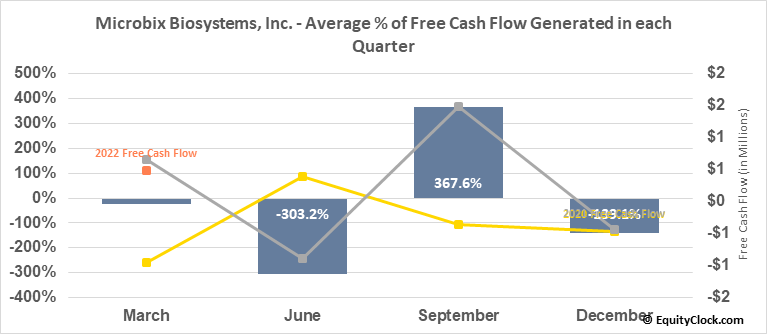 Microbix Biosystems, Inc. (TSE:MBX.TO) Free Cash Flow Seasonality