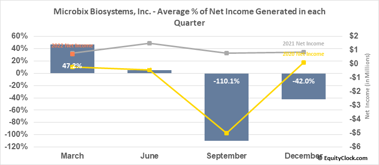 Microbix Biosystems, Inc. (TSE:MBX.TO) Net Income Seasonality