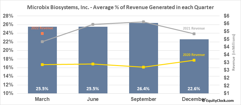 Microbix Biosystems, Inc. (TSE:MBX.TO) Revenue Seasonality