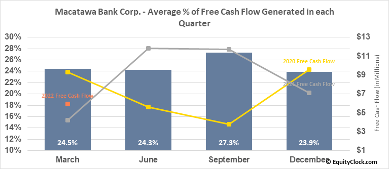 Macatawa Bank Corp. (NASD:MCBC) Free Cash Flow Seasonality