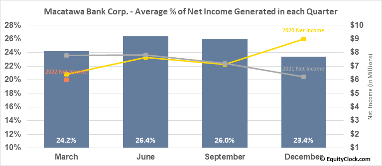 Macatawa Bank Corp. (NASD:MCBC) Net Income Seasonality