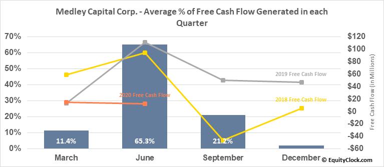 Medley Capital Corp. (NYSE:MCC) Free Cash Flow Seasonality