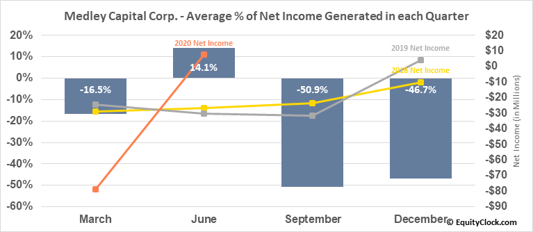 Medley Capital Corp. (NYSE:MCC) Net Income Seasonality