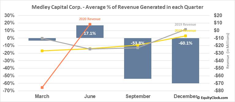 Medley Capital Corp. (NYSE:MCC) Revenue Seasonality