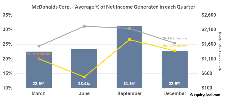 McDonalds Corp. (NYSE:MCD) Net Income Seasonality
