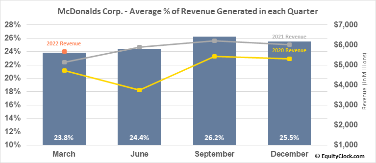 McDonalds Corp. (NYSE:MCD) Revenue Seasonality