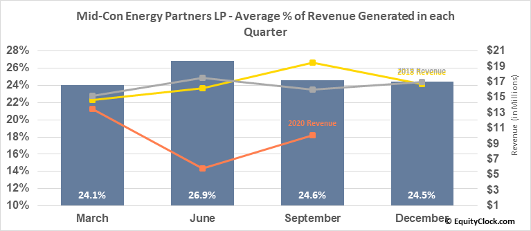 Mid-Con Energy Partners LP (NASD:MCEP) Revenue Seasonality