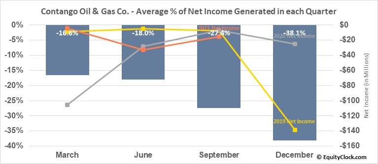 Contango Oil & Gas Co. (AMEX:MCF) Net Income Seasonality