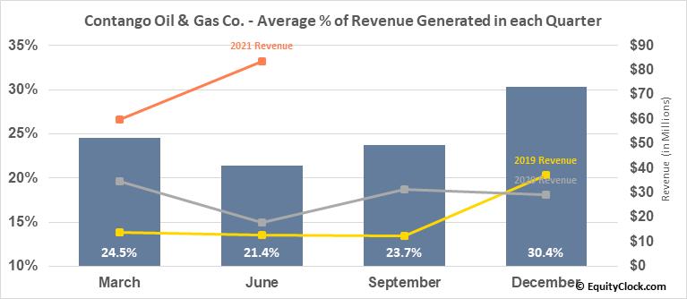 Contango Oil & Gas Co. (AMEX:MCF) Revenue Seasonality