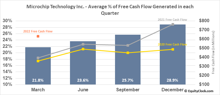 Microchip Technology Inc. (NASD:MCHP) Free Cash Flow Seasonality