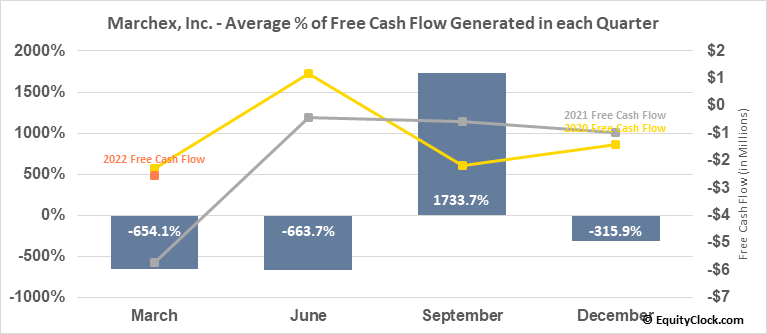 Marchex, Inc. (NASD:MCHX) Free Cash Flow Seasonality
