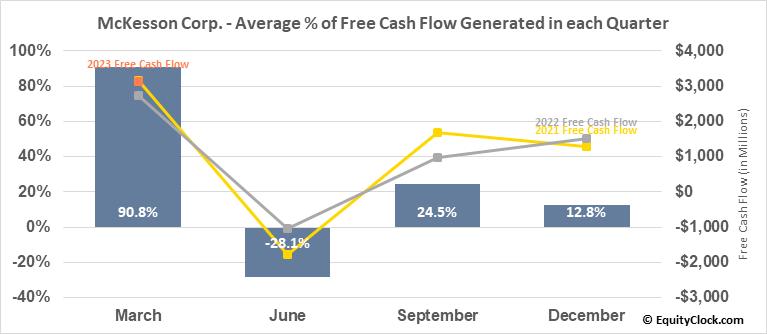 McKesson Corp. (NYSE:MCK) Free Cash Flow Seasonality
