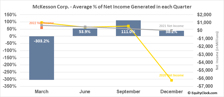 McKesson Corp. (NYSE:MCK) Net Income Seasonality
