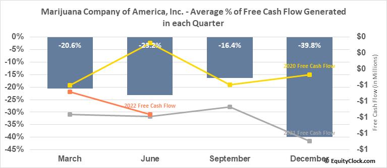Marijuana Company of America, Inc. (OTCMKT:MCOA) Free Cash Flow Seasonality