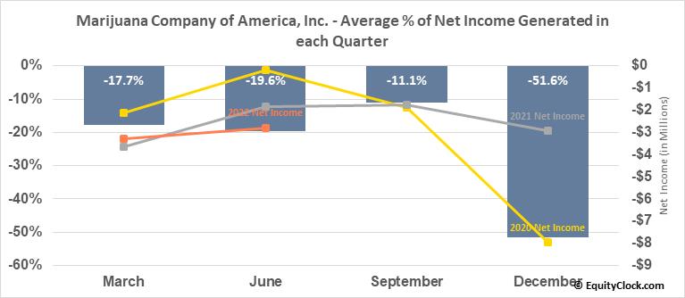 Marijuana Company of America, Inc. (OTCMKT:MCOA) Net Income Seasonality