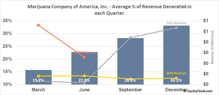Marijuana Company of America, Inc. (OTCMKT:MCOA) Revenue Seasonality