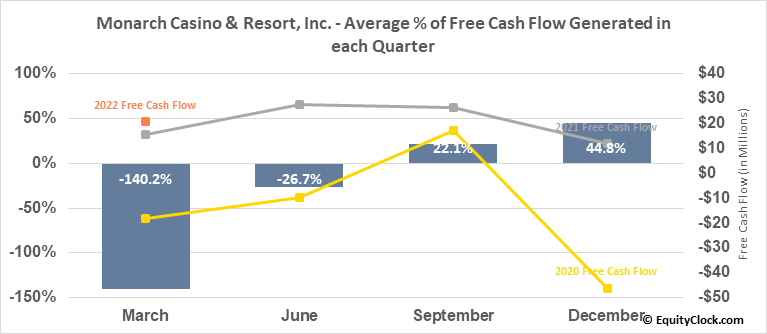 Monarch Casino & Resort, Inc. (NASD:MCRI) Free Cash Flow Seasonality
