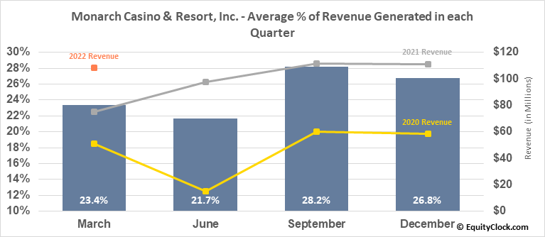 Monarch Casino & Resort, Inc. (NASD:MCRI) Revenue Seasonality